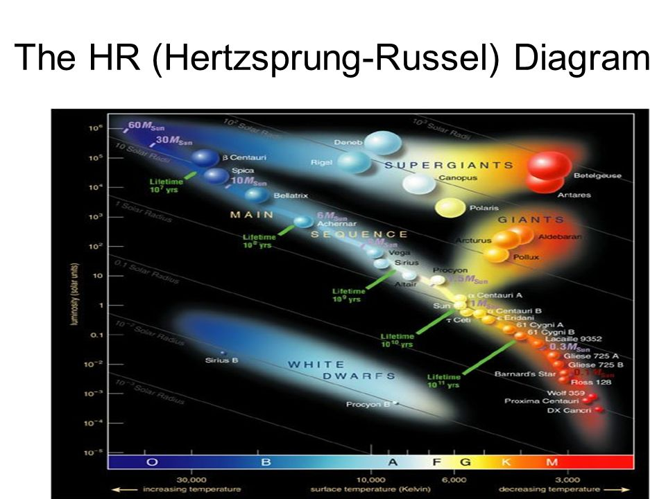 Life cycle of a star hr diagram review the hr hertzsprung russel 9 the hr hertzsprung russel diagram ccuart Choice Image