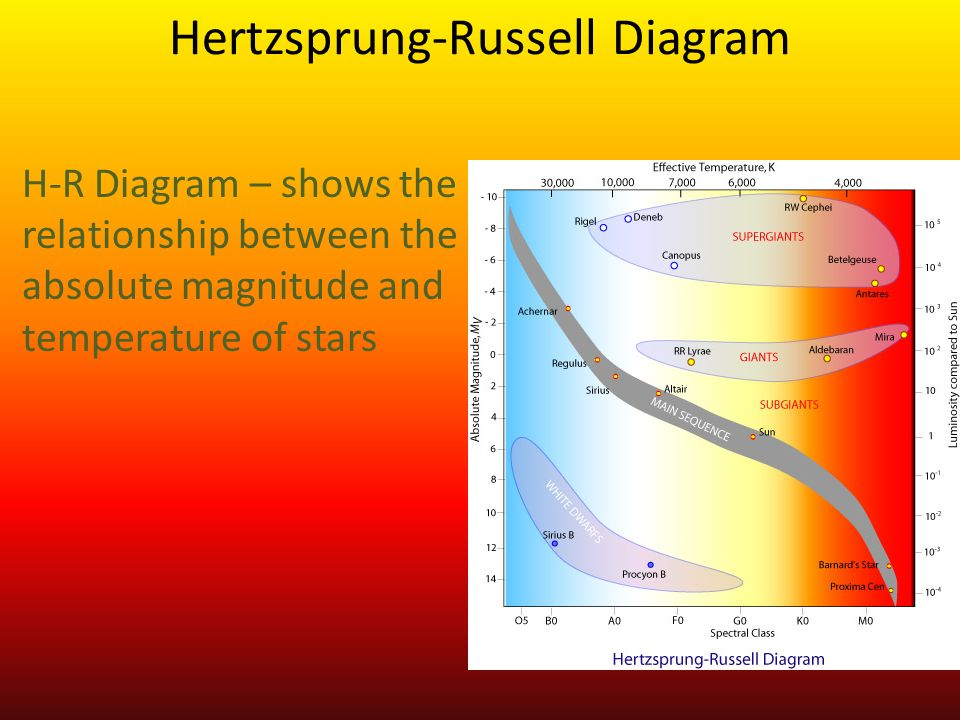 Properties Of Stars Star Color The Color Of A Star Is A Clue To