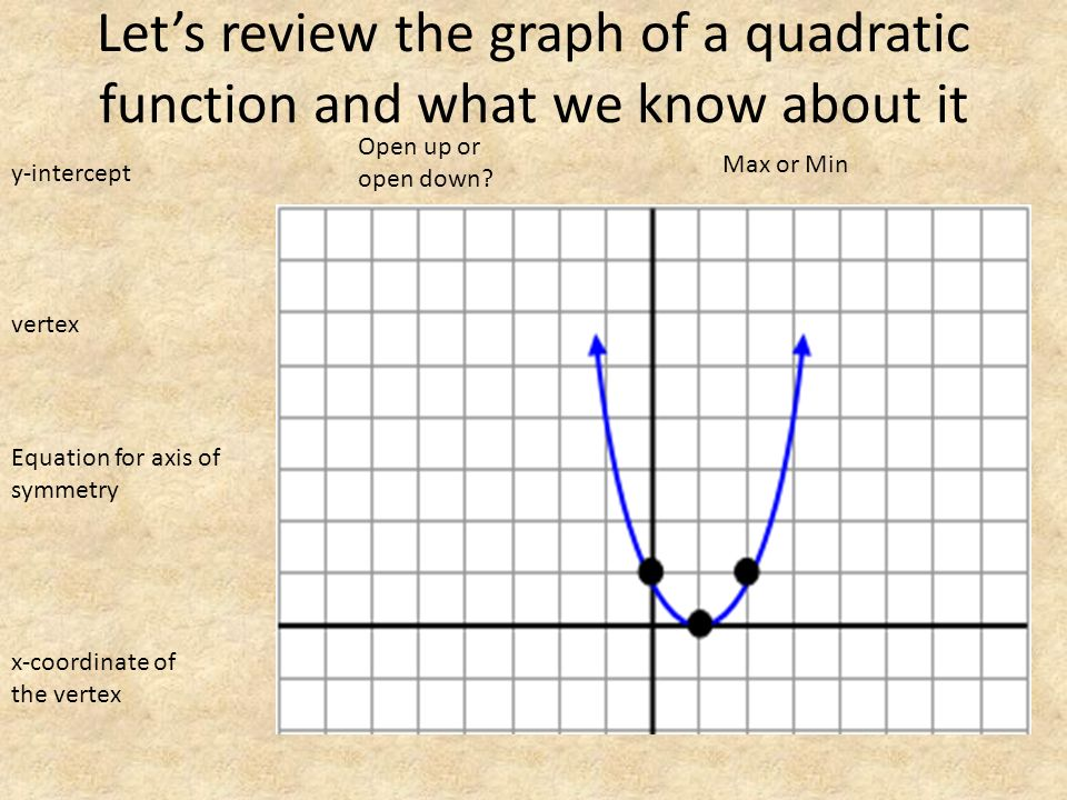 Let's review the graph of a quadratic function and what we know about it vertex y-intercept Equation for axis of symmetry x-coordinate of the vertex Open up or open down.