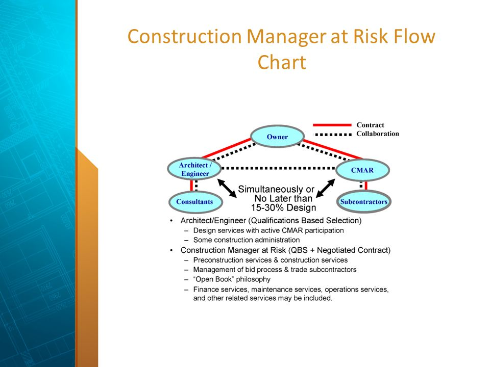 a discussion on the delivery method integrated project delivery Integrated project delivery (ipd) is an evolving, bold innovation in construction delivery it generally contemplates the owner, the architect or engineer and the contractor all entering into one.