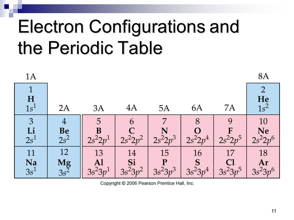 Electron configurations part iii short hand notation valence lets practice work with a partner to write the electron configurations for the first 20 elements urtaz Image collections