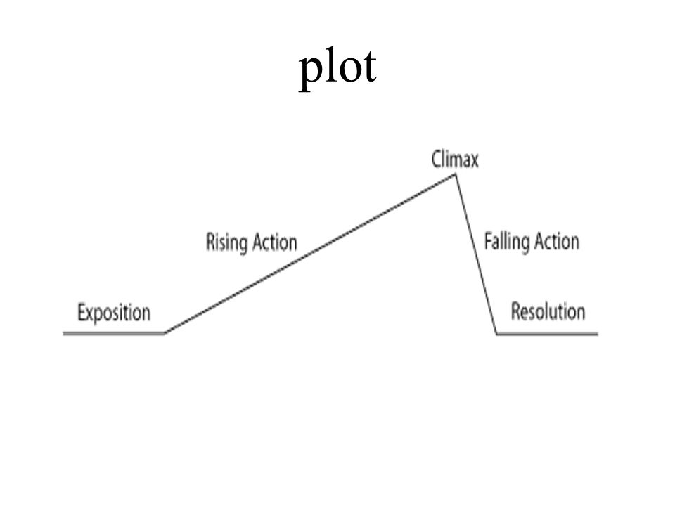 Story elements what elements does a story need to have in order to 7 plot ccuart Images