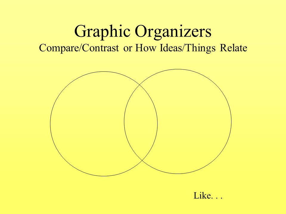 Graphic Organizers Graphic Organizers Venn Diagram Different Same