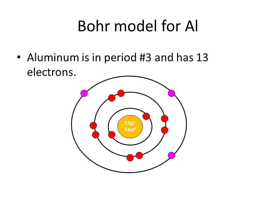 The Bohr Model Of Atom Do Not Write On These Notes Copy. 8 Bohr Model For Al Aluminum Is In Period 3 And Has 13 Electrons 13p 14n 0. Ford. Bohr Rutherford Diagrams Al At Scoala.co