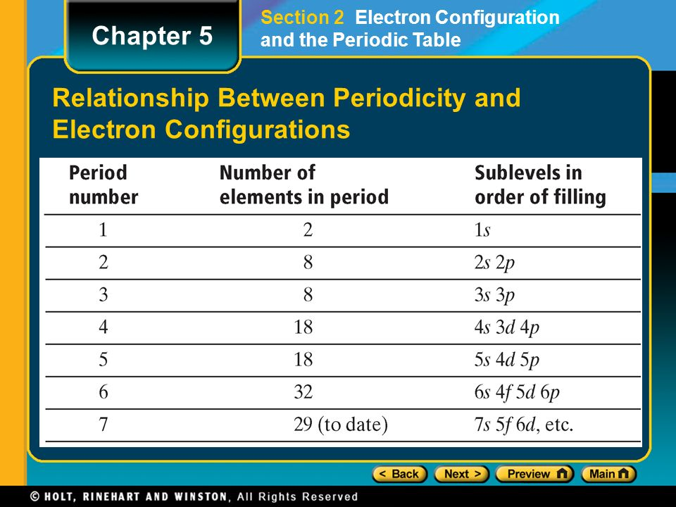 Objectives explain the roles of mendeleev and moseley in the 13 relationship between periodicity and electron configurations section 2 electron configuration and the periodic table chapter 5 urtaz Choice Image