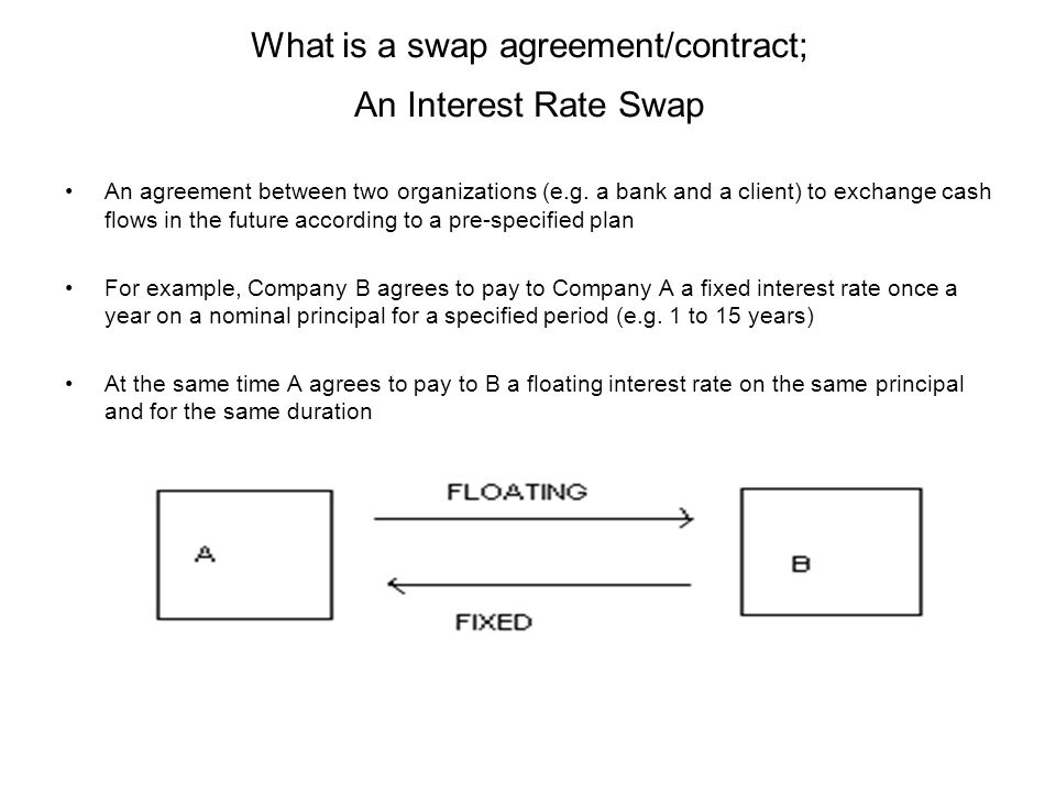 Swap Markets What Is A Swap Agreementcontract An Interest Rate