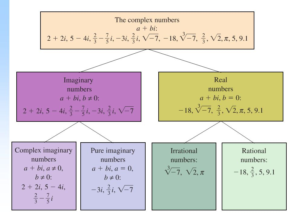 7 Addition And Subtraction The Complex Numbers Obey Commutative Ociative Distributive Laws Thus We Can Add Subtract Them As Do