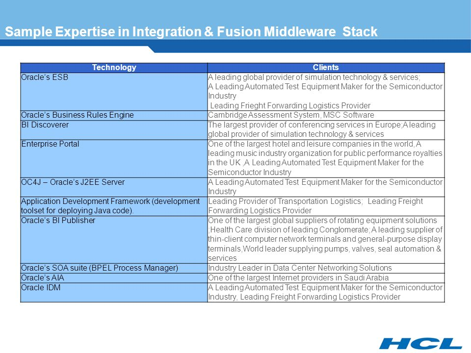 HCL's Fusion Middleware Capabilities  HCL Middleware & SOA