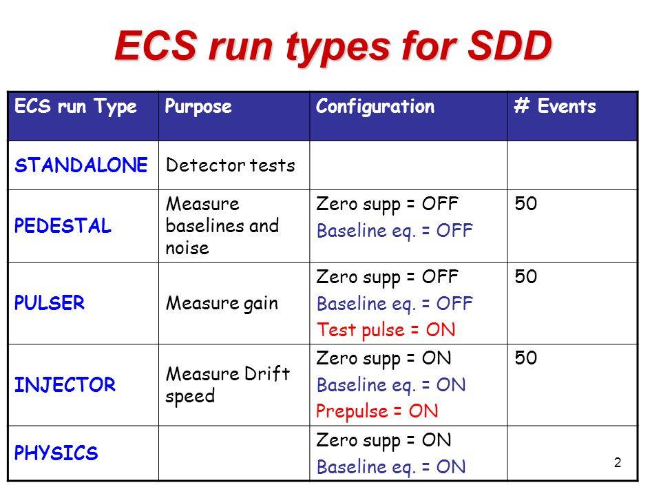1 SDD: DA and preprocessor Francesco Prino INFN Sezione di