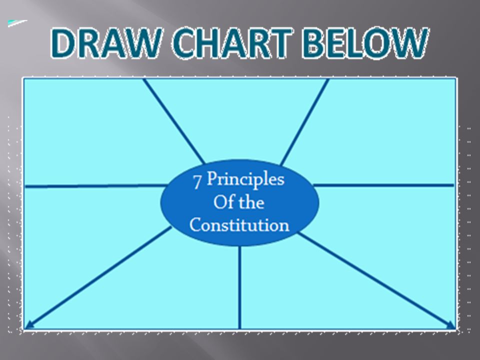 November 2 We Will Analyze How The Us Constitution Reflects The