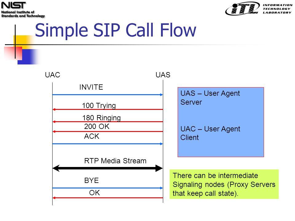 Testing SIP Using XML Protocol Templates M  Ranganathan
