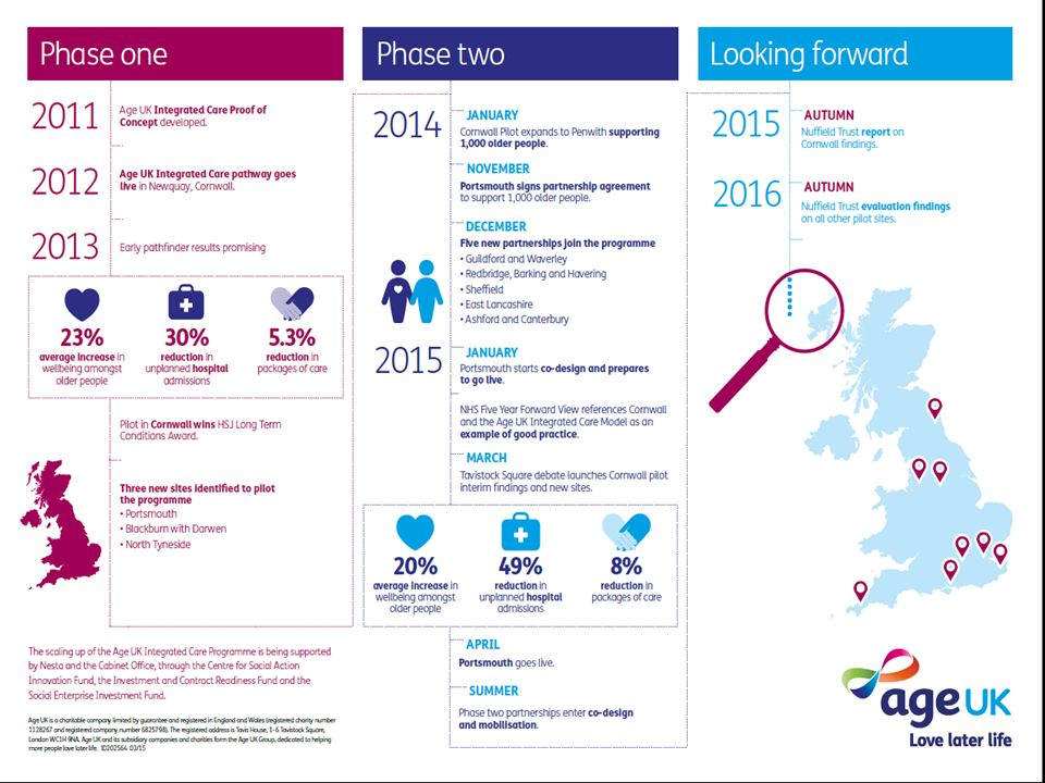 Slide:1 Age UK Integrated Care GP Education Event Royal Surrey