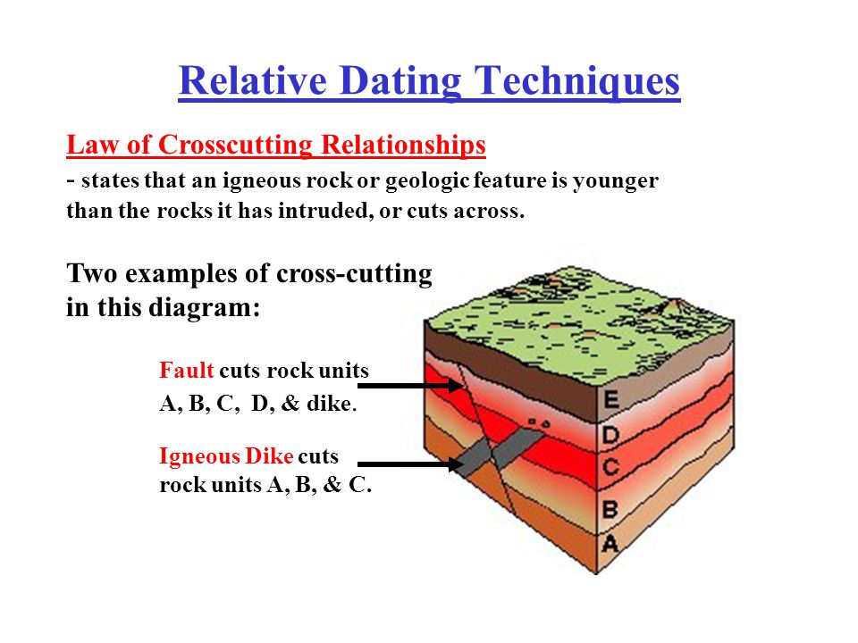 Cross dating techniques