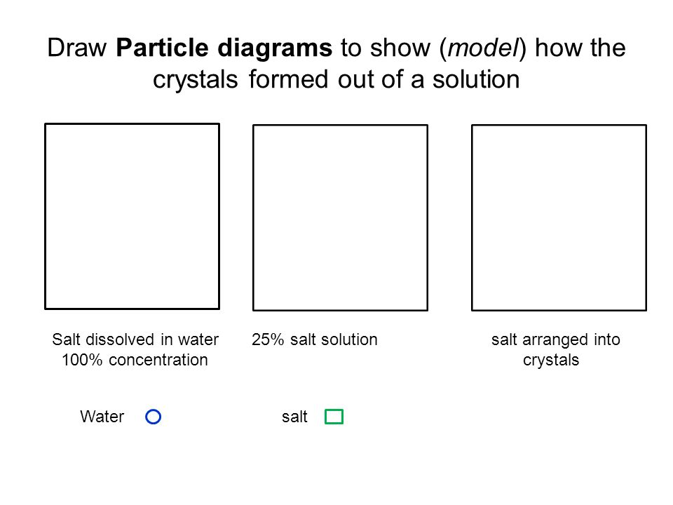 Particle Diagram Crystals Trusted Wiring Diagram