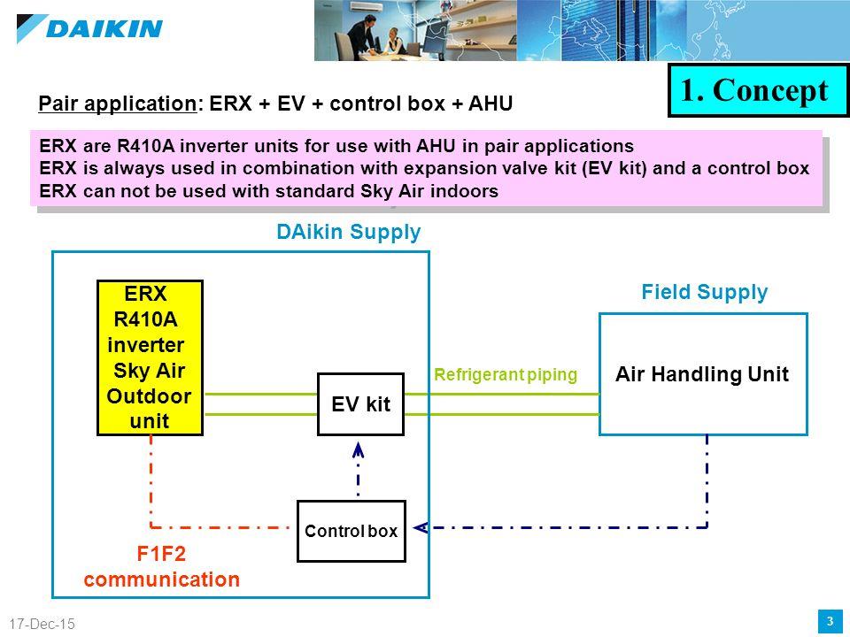 ERX-condensing units Strategic Marketing Dec-15 1 Concept 2 Product