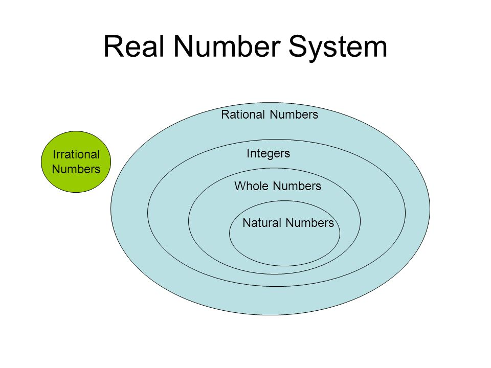 Real Number System Rational Numbers Integers Whole Numbers Natural Numbers Irrational Numbers