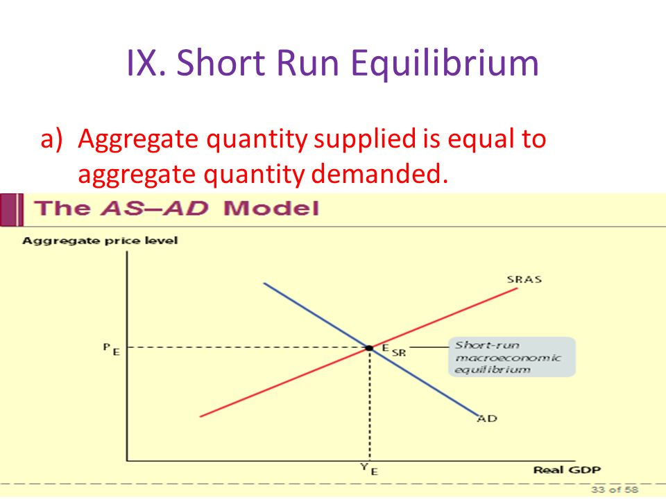 IX. Short Run Equilibrium a)Aggregate quantity supplied is equal to aggregate quantity demanded.