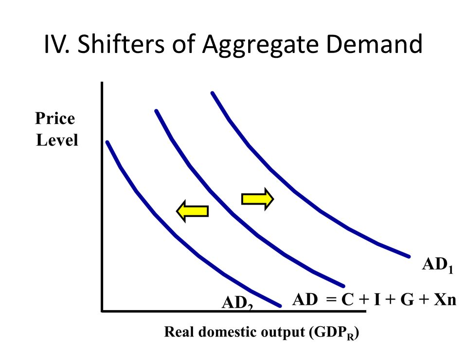 IV. Shifters of Aggregate Demand