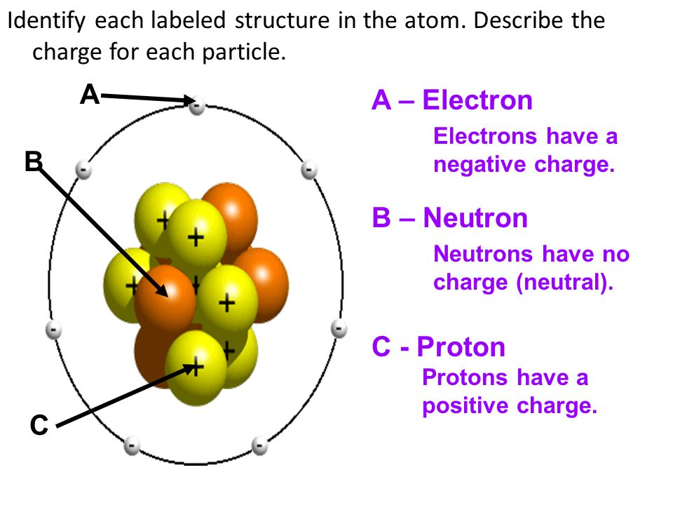 Atoms, Elements, Compounds and Mixtures Review  All matter