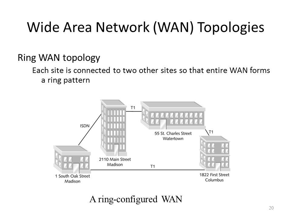 wide area networks essay A wide area network (wan) is a network that exists over a large-scale geographical area a wan connects different smaller networks, including local area.