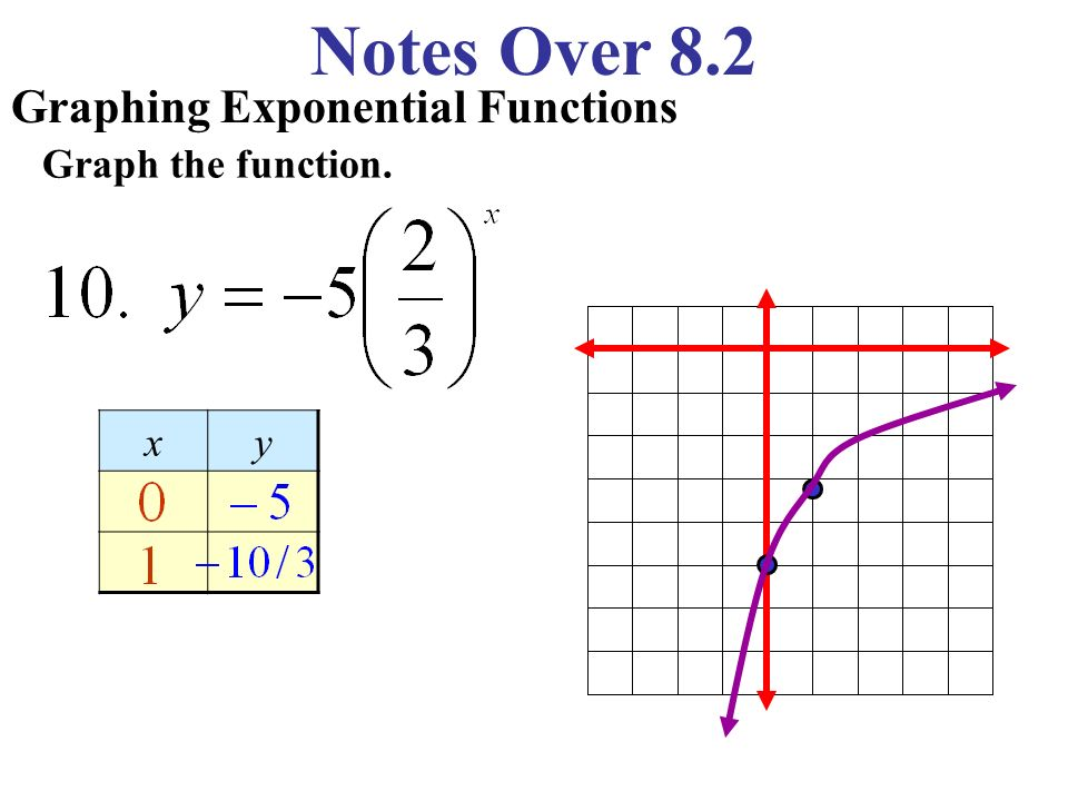 Notes Over 82 Recognizing Exponential Growth And Decay. 8 Notes Over 82 Graphing Exponential Functions Graph The Function Xy. Worksheet. Worksheet 3 Graphing Exponential Functions At Clickcart.co