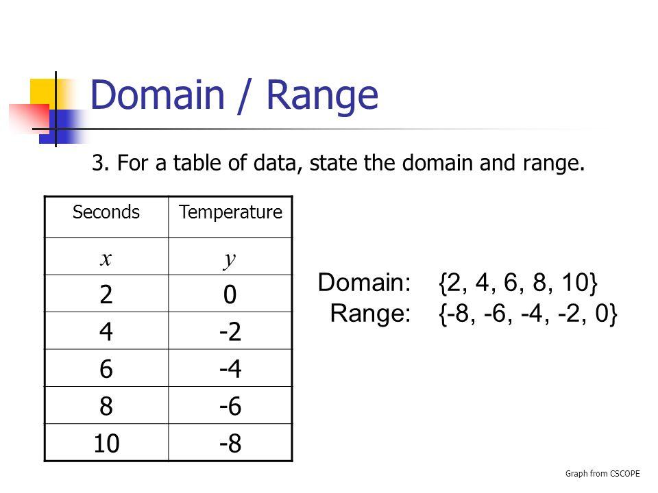 Domain & Range Domain & Range Algebra 1 By: A. C. Rivera ...