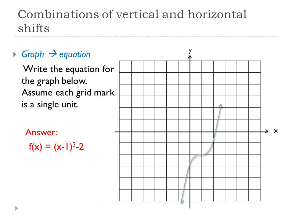 Combinations of vertical and horizontal shifts  Graph  equation Write the equation for the graph below.
