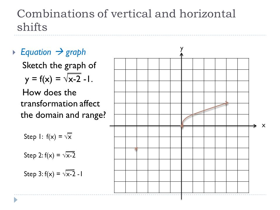Combinations of vertical and horizontal shifts  Equation  graph Sketch the graph of y = f(x) = √x-2 -1.