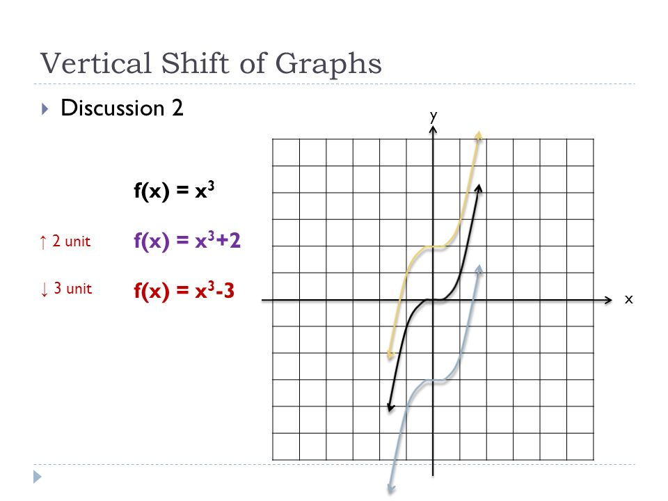 Vertical Shift of Graphs  Discussion 2 x y f(x) = x 3 f(x) = x 3 +2 f(x) = x 3 -3 ↑ 2 unit ↓ 3 unit
