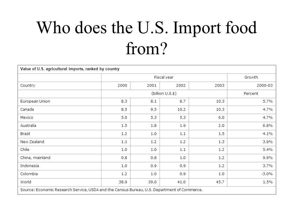 Does the U S  Feed the World? Economic Research Service U S