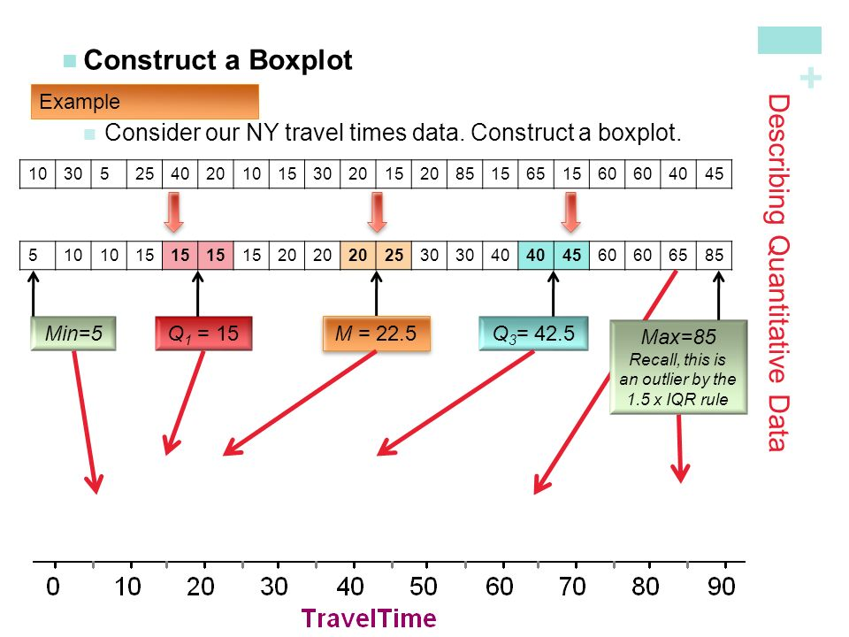+ Construct a Boxplot Consider our NY travel times data.