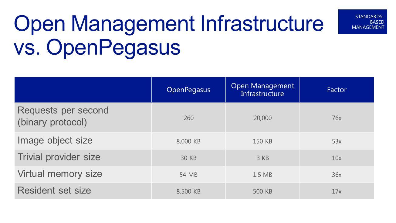 Open source Windows Management Infrastructure server