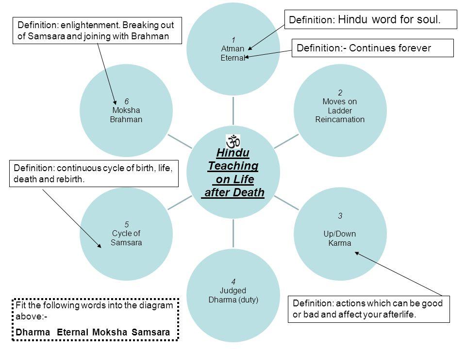Hindu Om Diagram - DIY Wiring Diagrams •