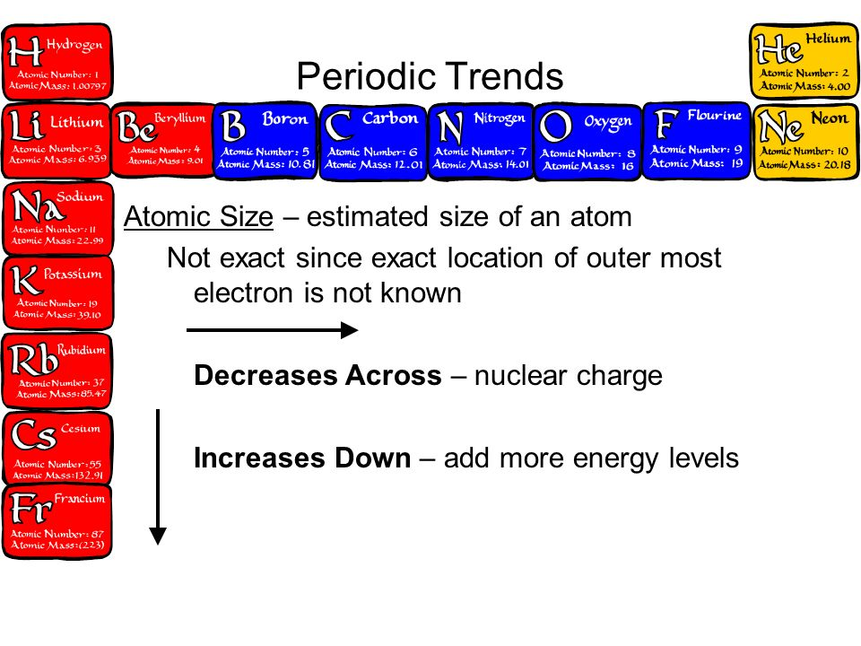 3 Periodic Trends Atomic Size U2013 Estimated Size Of An Atom Not Exact Since  Exact Location Of Outer Most Electron Is Not Known Decreases Across U2013  Nuclear ...