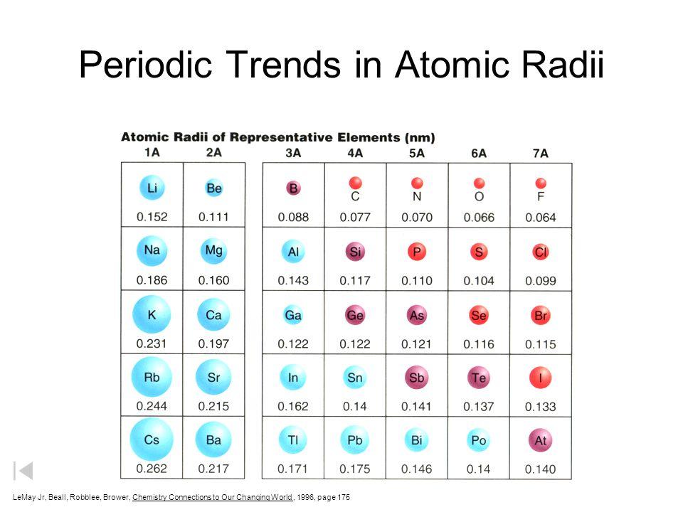 Atomic radius na to cl