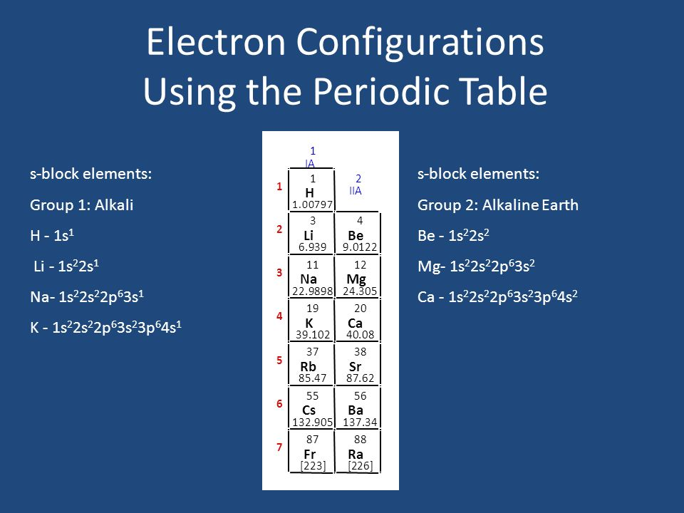 The Periodic Table Very Brief History 1869 Mendeleev Meyer