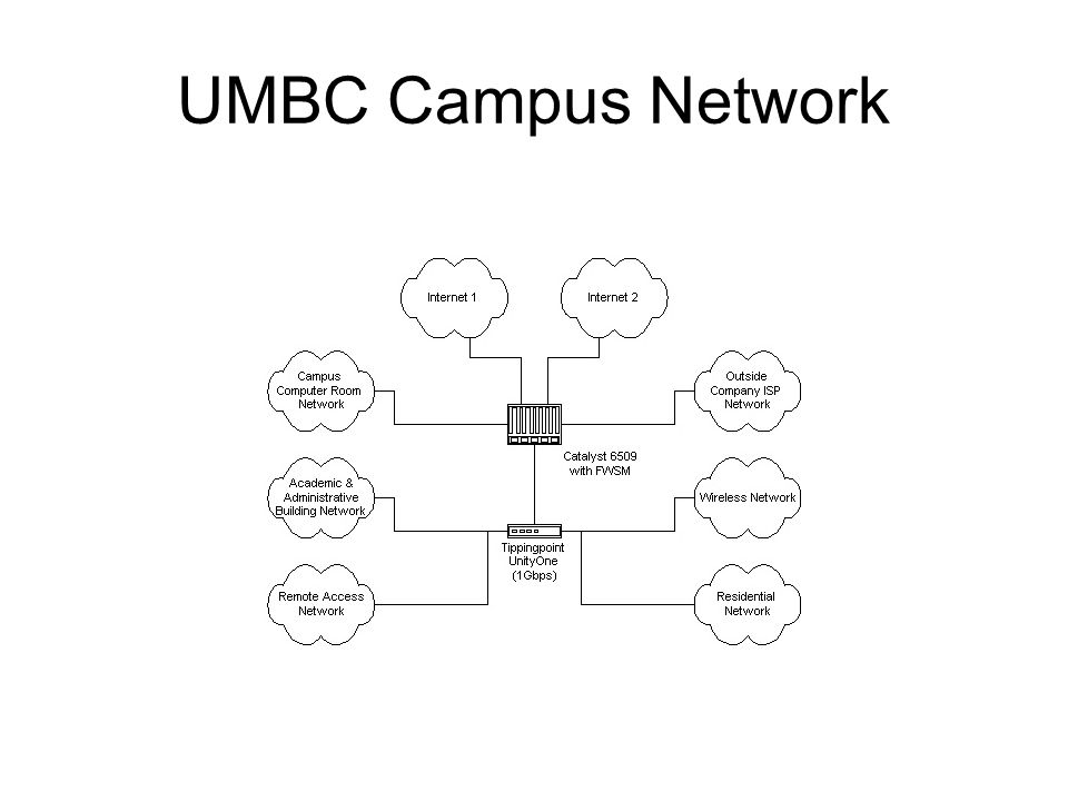 UMBC Resnet IDS and Tipping Point IPS Mark Cather Office of