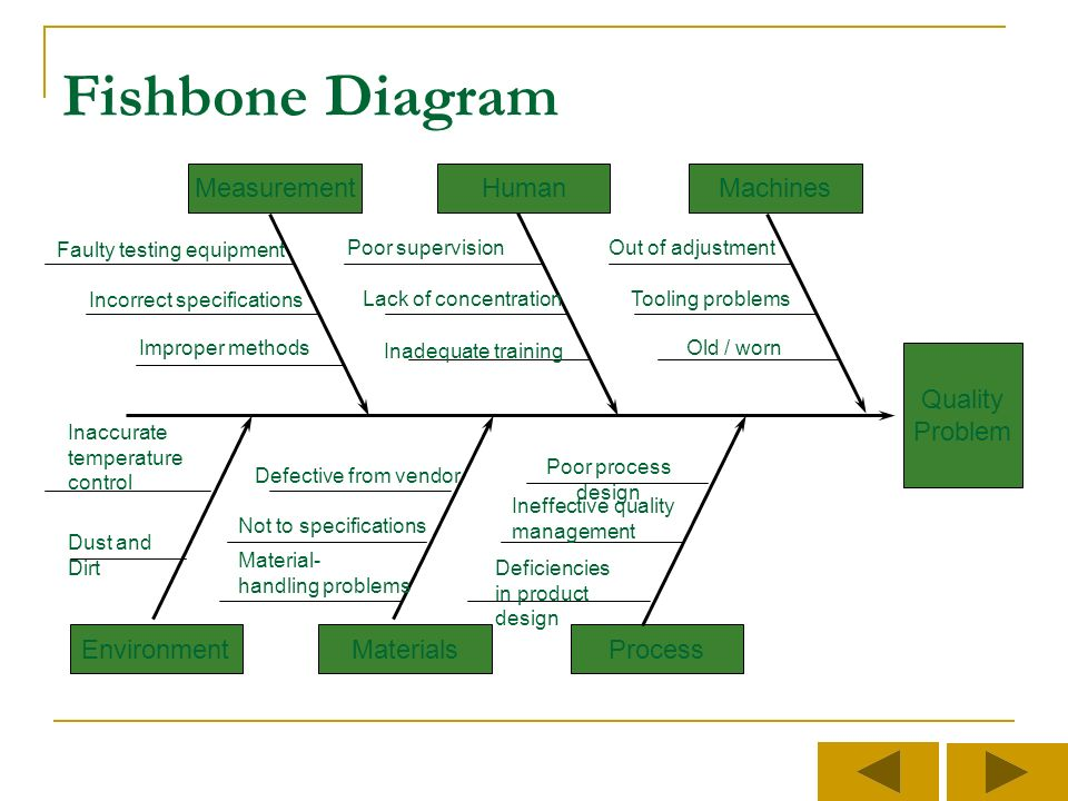 Introduction to quality improvement tools we are what we repeatedly 23 fishbone diagram quality problem machinesmeasurementhuman processenvironmentmaterials ccuart Images