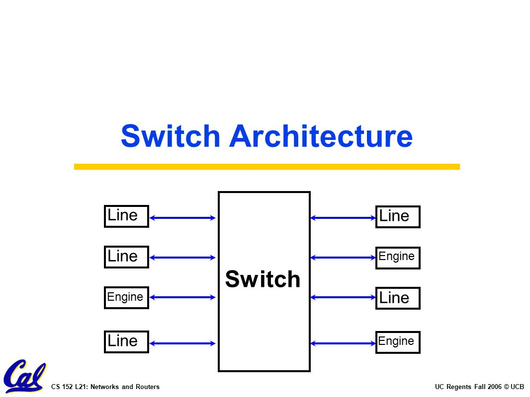 Uc Regents Spring 2014 Ucbcs 152 L17 Networking And Wscs John L21 Engine Diagram 47 Fall 2006 Networks Routers Switch Architecture Line