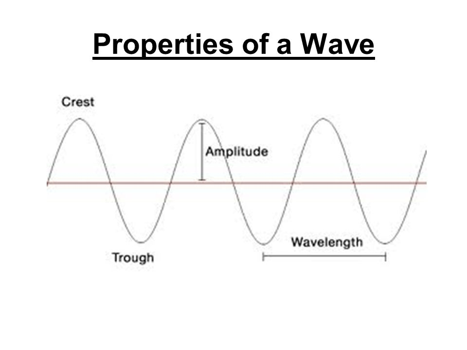 Properties of a Wave