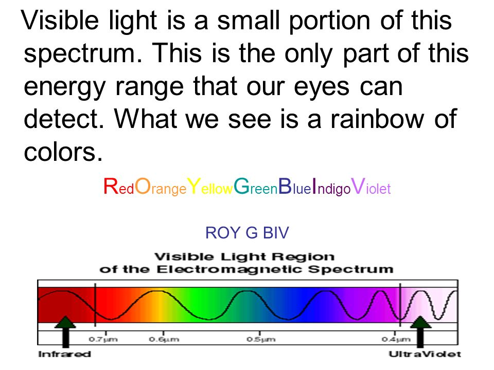 Visible light is a small portion of this spectrum.