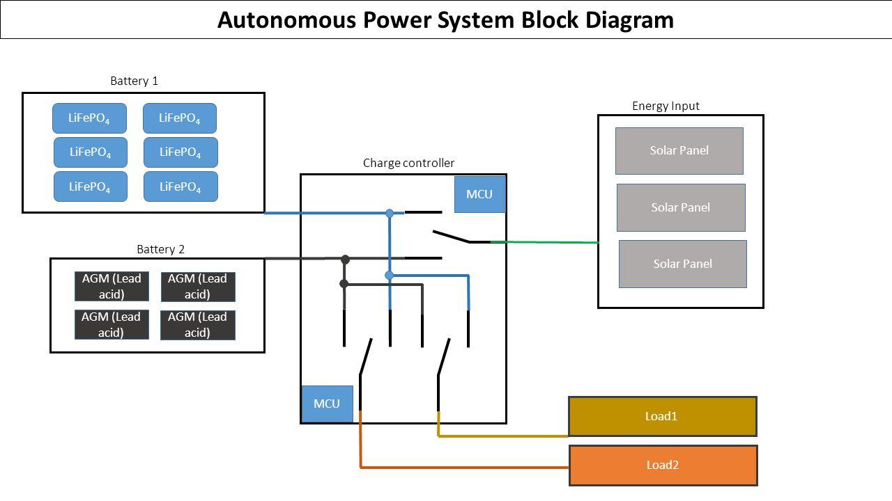 3 LiFePO 4 Battery 1 AGM (Lead acid) Battery 2 Solar Panel MCU Charge  controller Load2 Autonomous Power System Block Diagram Energy Input MCU  Load1