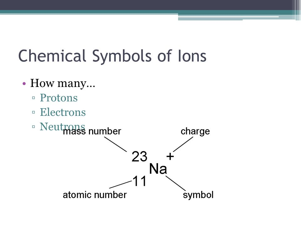 Unit 1 Notes Part 1 Periodic Table Basic Identify The Parts On The