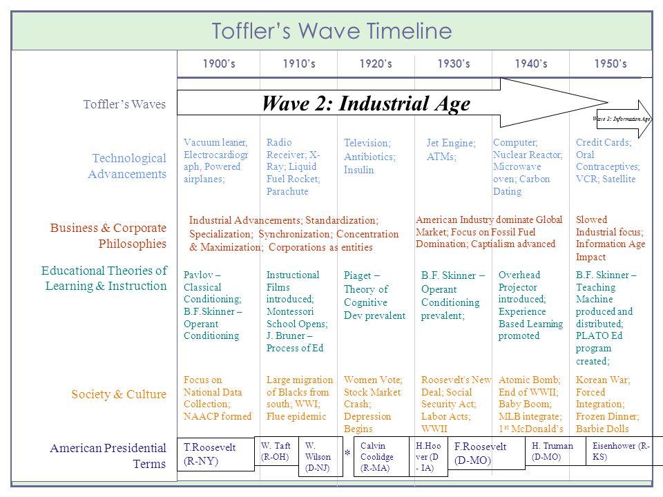 Toffler's Wave Timeline 1900's1910's1920's1930's1940's1950's