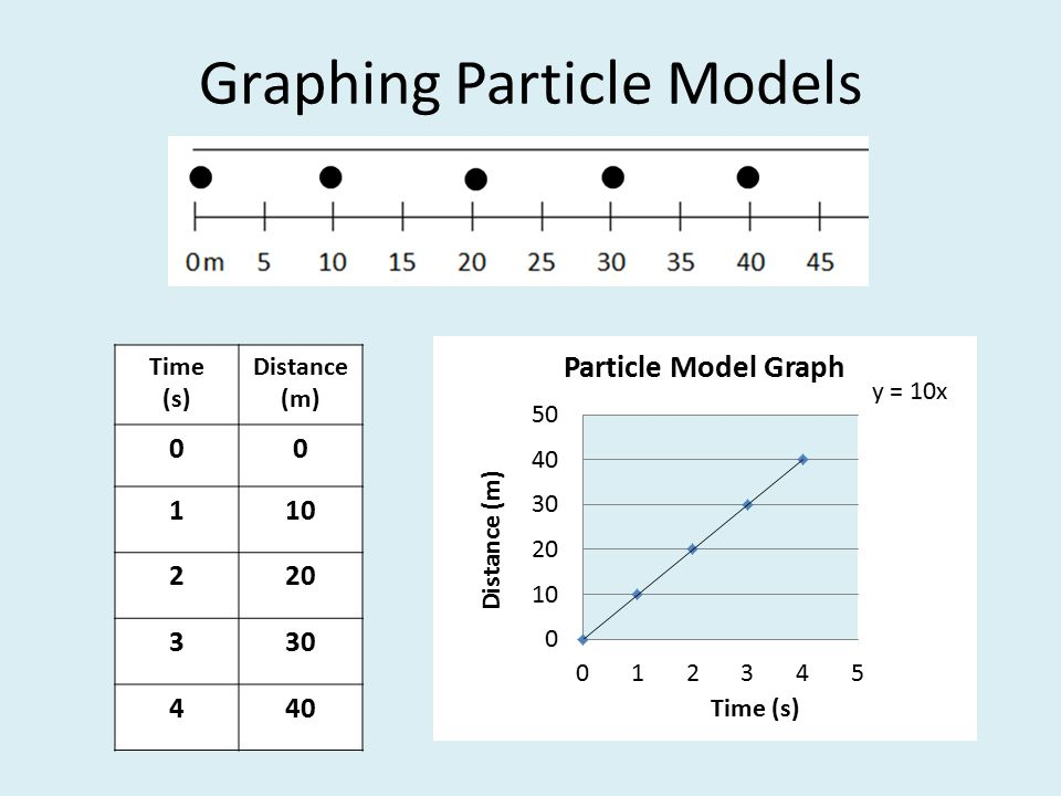 Graphing Particle Models Time (s) Distance (m)