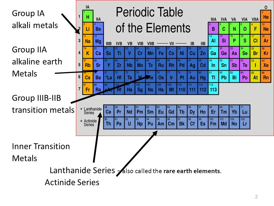 Periodic law chemistry i 1 2 group ia alkali metals group iia 2 group ia alkali metals group iia alkaline earth metals group iiib iib transition metals urtaz Images