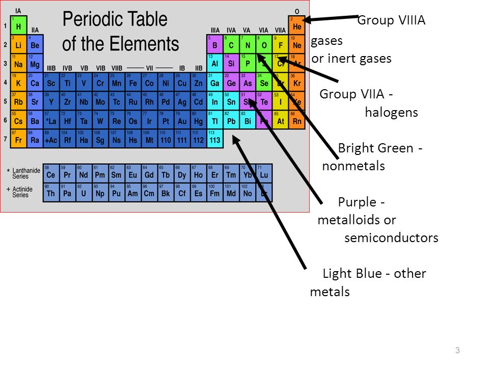 Periodic law chemistry i 1 2 group ia alkali metals group iia 3 3 group viiia noble gases or inert gases group viia halogens bright green nonmetals purple metalloids or semiconductors light blue other metals urtaz