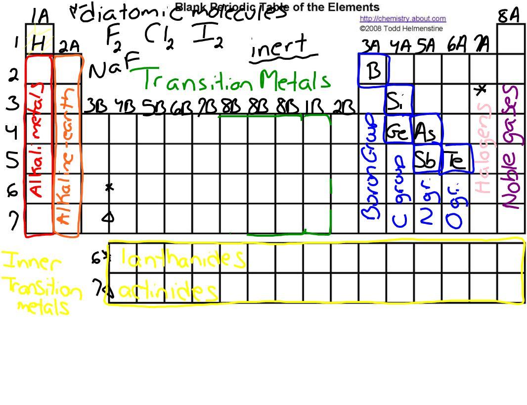Periodic Table Set Up Periodic Trends Atomic Radius 1 2