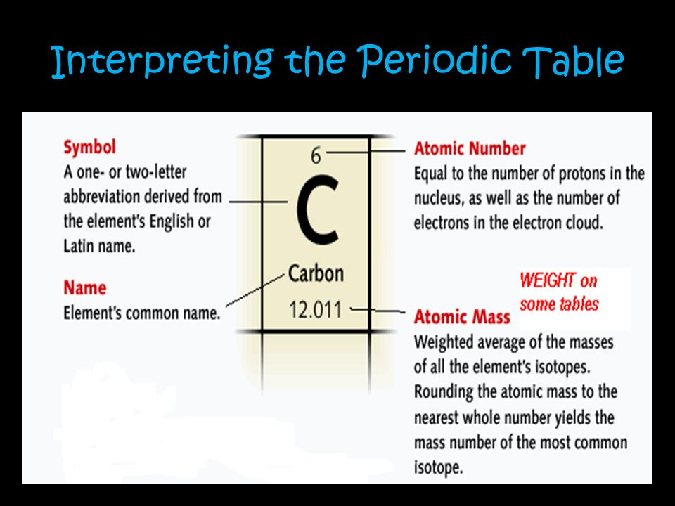 R The Periodic Table Dmitri Mendeleev 1860s First To Publish