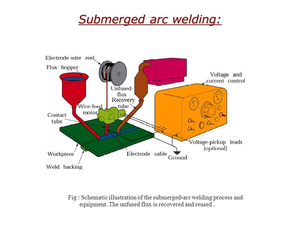 submerged arc welding: fig : schematic illustration of the submerged-arc  welding process and